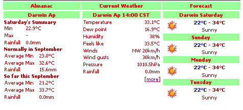 Typical weather statistics for Darwin in September